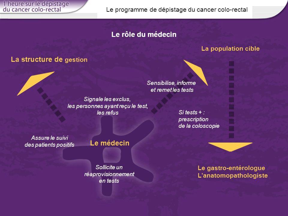 Le programme de dépistage du cancer colo-rectal Le rôle du médecin Assure le suivi des patients positifs La structure de gestion Sensibilise, informe