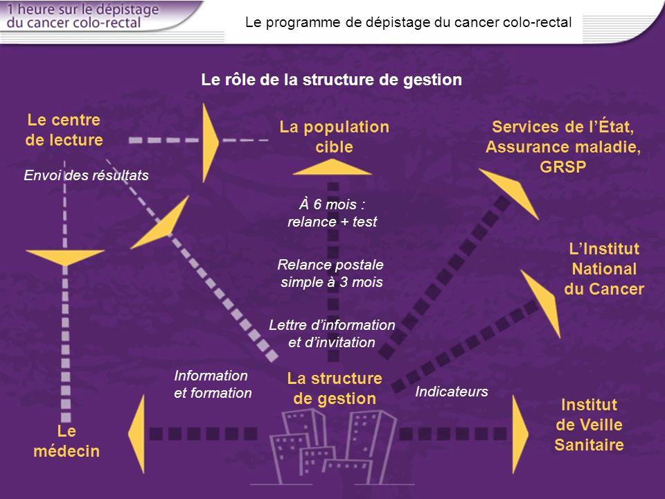 Le rôle de la structure de gestion Le centre de lecture La population cible Institut de Veille Sanitaire La structure de gestion Information et format