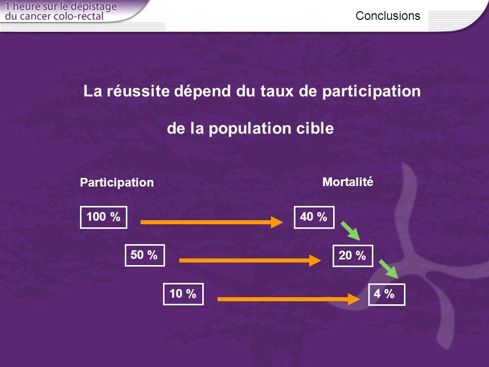 La réussite dépend du taux de participation de la population cible Participation Conclusions 100 % 50 % 10 % 4 % 20 % 40 % Mortalité