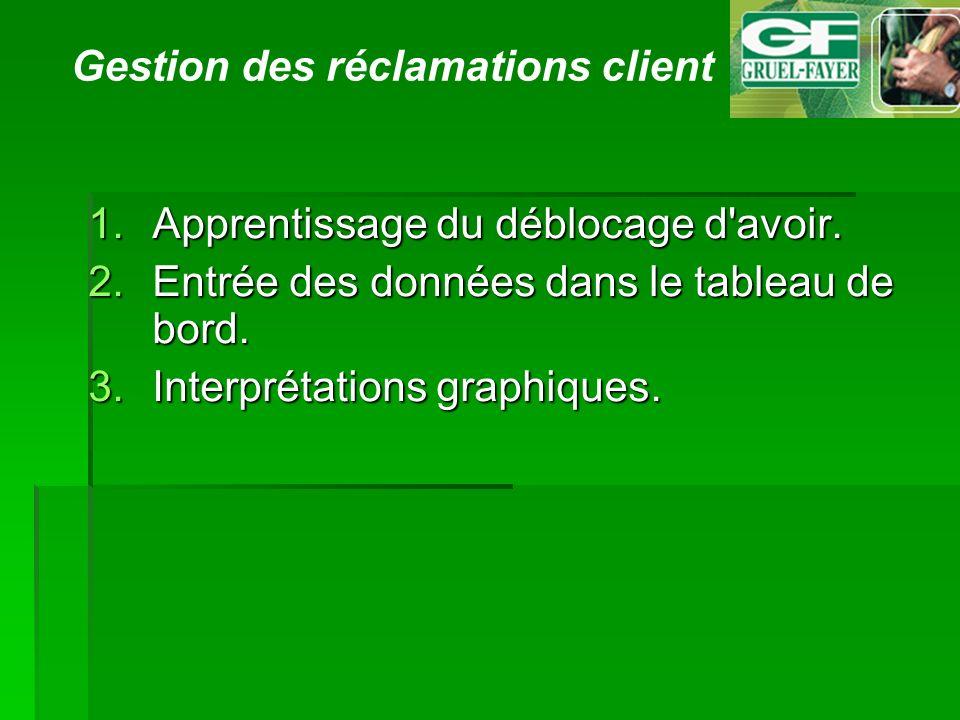 Gestion des réclamations client 1.Apprentissage du déblocage d avoir.