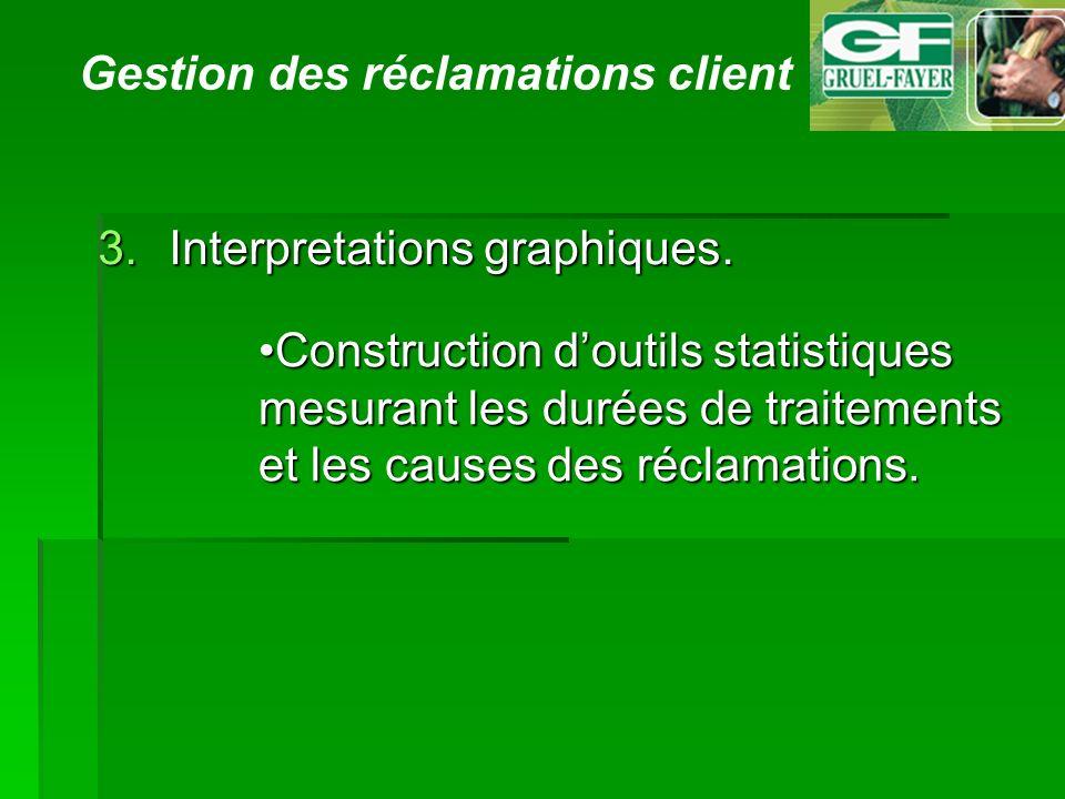 Gestion des réclamations client 3.Interpretations graphiques. Construction doutils statistiques mesurant les durées de traitements et les causes des r