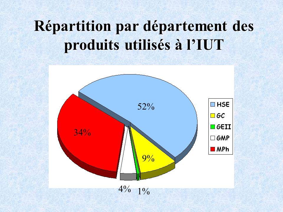 Répartition par département des produits utilisés à lIUT 34% 1% 4% 9% 52%