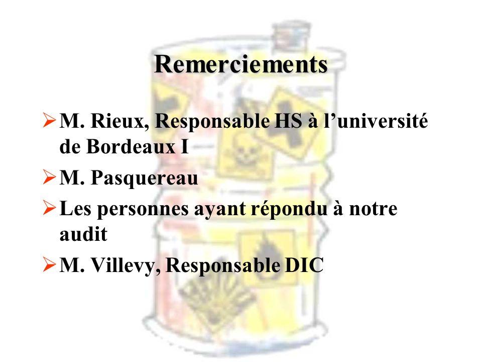 Remerciements M. Rieux, Responsable HS à luniversité de Bordeaux I M. Pasquereau Les personnes ayant répondu à notre audit M. Villevy, Responsable DIC