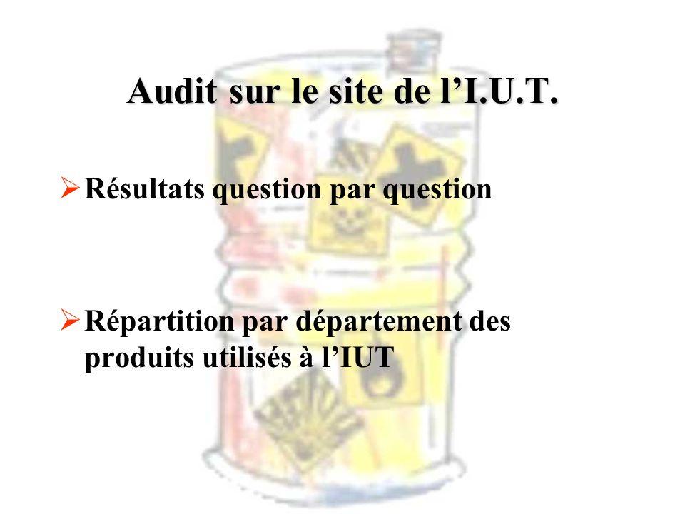 Audit sur le site de lI.U.T. Résultats question par question Répartition par département des produits utilisés à lIUT