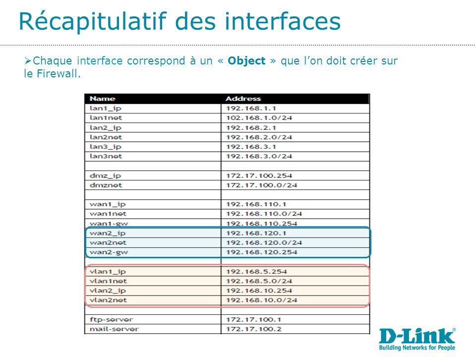 Récapitulatif des interfaces Chaque interface correspond à un « Object » que lon doit créer sur le Firewall.