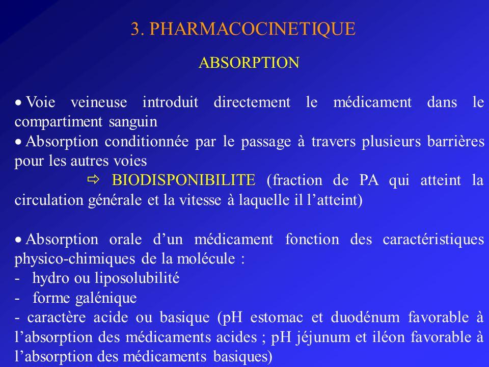 3. PHARMACOCINETIQUE ABSORPTION Voie veineuse introduit directement le médicament dans le compartiment sanguin Absorption conditionnée par le passage