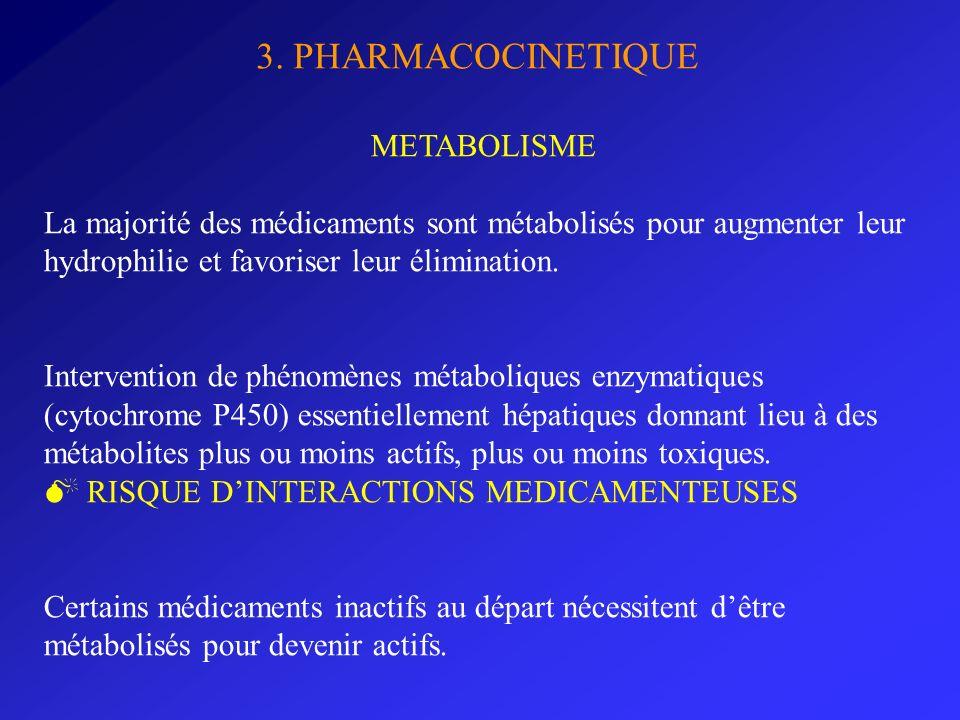 3. PHARMACOCINETIQUE METABOLISME La majorité des médicaments sont métabolisés pour augmenter leur hydrophilie et favoriser leur élimination. Intervent
