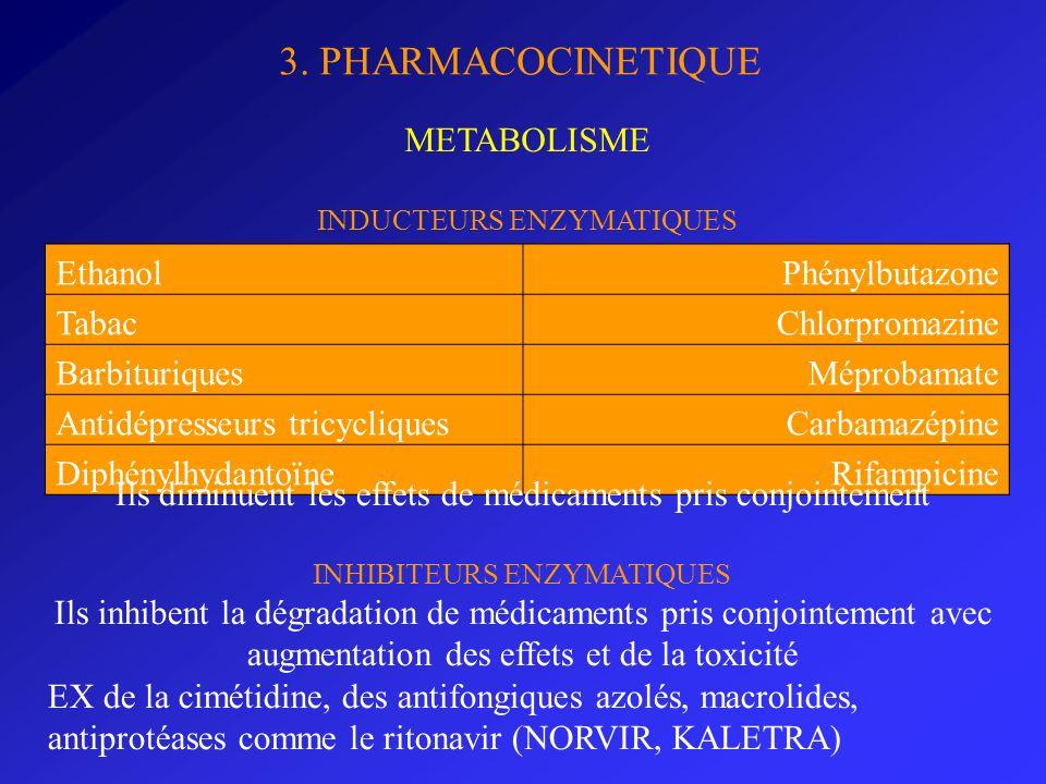 3. PHARMACOCINETIQUE METABOLISME INDUCTEURS ENZYMATIQUES EthanolPhénylbutazone TabacChlorpromazine BarbituriquesMéprobamate Antidépresseurs tricycliqu