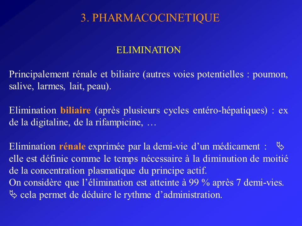 3. PHARMACOCINETIQUE ELIMINATION Principalement rénale et biliaire (autres voies potentielles : poumon, salive, larmes, lait, peau). Elimination bilia