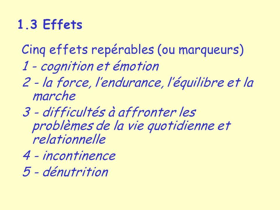 1.3 Effets Cinq effets repérables (ou marqueurs) 1 - cognition et émotion 2 - la force, lendurance, léquilibre et la marche 3 - difficultés à affronter les problèmes de la vie quotidienne et relationnelle 4 - incontinence 5 - dénutrition
