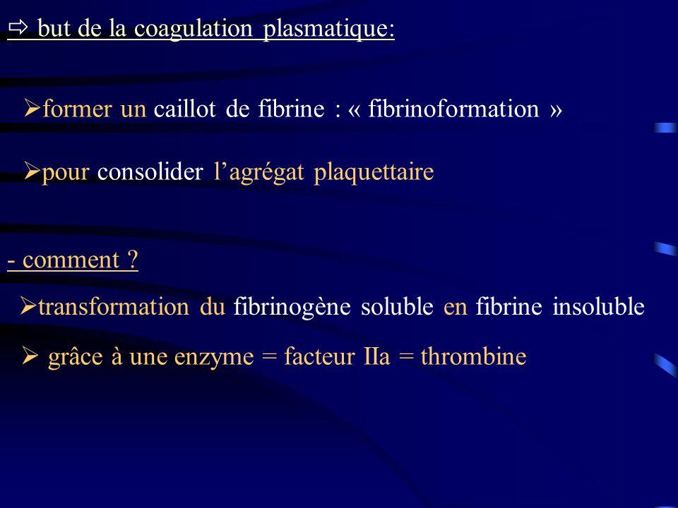 but de la coagulation plasmatique: - comment ? former un caillot de fibrine : « fibrinoformation » pour consolider lagrégat plaquettaire transformatio