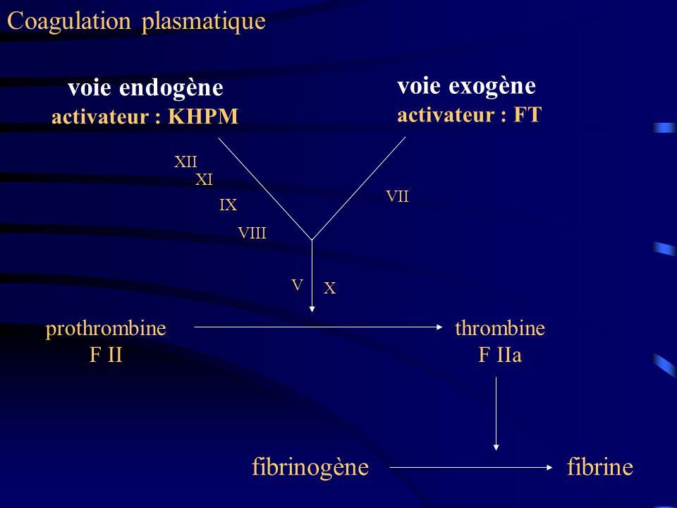 Coagulation plasmatique voie endogène activateur : KHPM voie exogène activateur : FT prothrombine F II thrombine F IIa fibrinogènefibrine XII XI IX VI