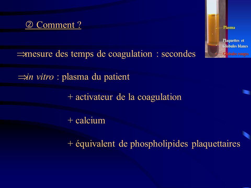 mesure des temps de coagulation : secondes in vitro : plasma du patient + activateur de la coagulation + calcium + équivalent de phospholipides plaque