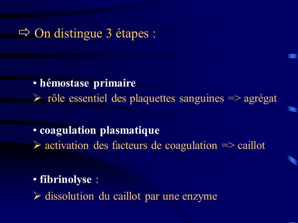 On distingue 3 étapes : coagulation plasmatique activation des facteurs de coagulation => caillot fibrinolyse : dissolution du caillot par une enzyme