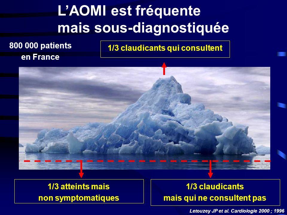 800 000 patients en France 1/3 claudicants qui consultent 1/3 atteints mais non symptomatiques 1/3 claudicants mais qui ne consultent pas Letouzey JP et al.
