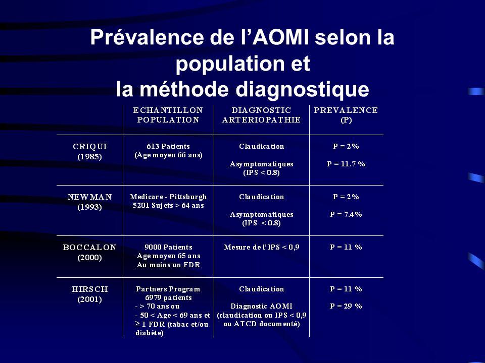 Prévalence de lAOMI selon la population et la méthode diagnostique
