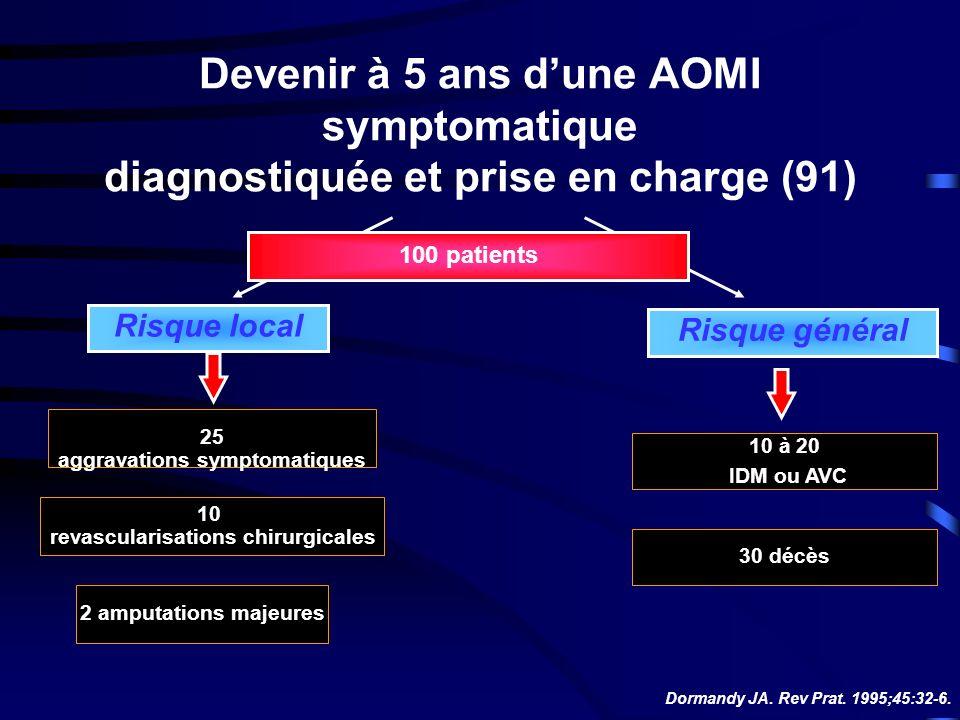 Devenir à 5 ans dune AOMI symptomatique diagnostiquée et prise en charge (91) Risque local Risque général 2 amputations majeures 10 à 20 IDM ou AVC Dormandy JA.