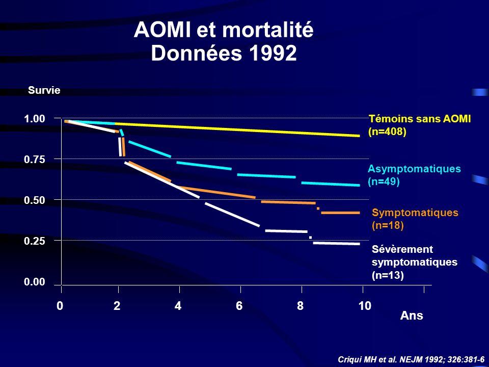 Ans Témoins sans AOMI (n=408) Asymptomatiques (n=49) Symptomatiques (n=18) Sévèrement symptomatiques (n=13) 1.00 0.75 0.50 0.25 0.00 Survie 2468100 Criqui MH et al.