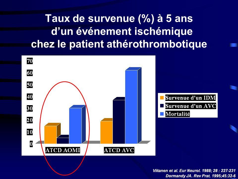 Taux de survenue (%) à 5 ans dun événement ischémique chez le patient athérothrombotique Viitanen et al.