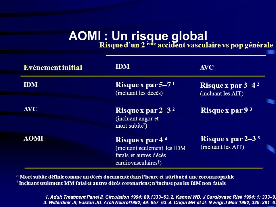 AOMI : Un risque global 1. Adult Treatment Panel II. Circulation 1994; 89:1333–63. 2. Kannel WB. J Cardiovasc Risk 1994; 1: 333–9. 3. Wilterdink JI, E