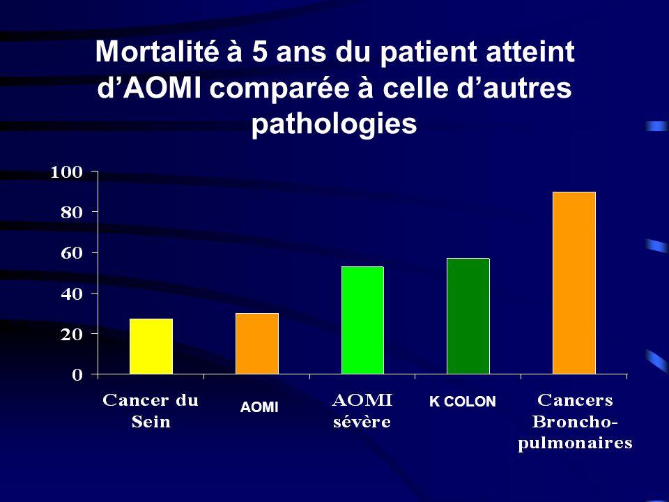 Mortalité à 5 ans du patient atteint dAOMI comparée à celle dautres pathologies AOMI K COLON