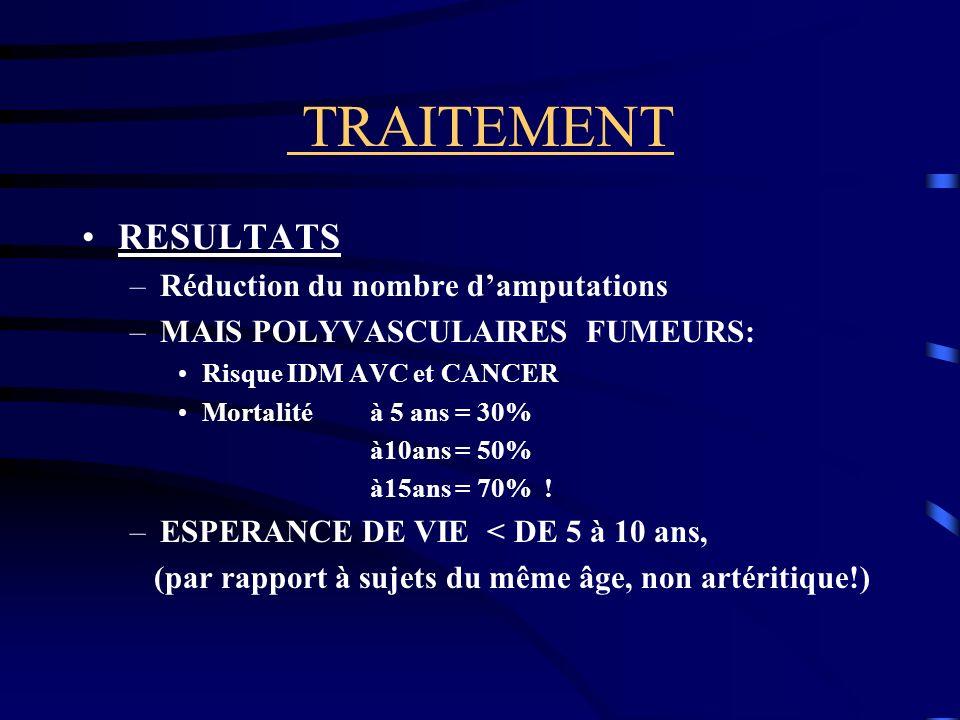 TRAITEMENT RESULTATS –Réduction du nombre damputations –MAIS POLYVASCULAIRES FUMEURS: Risque IDM AVC et CANCER Mortalité à 5 ans = 30% à10ans = 50% à15ans = 70% .