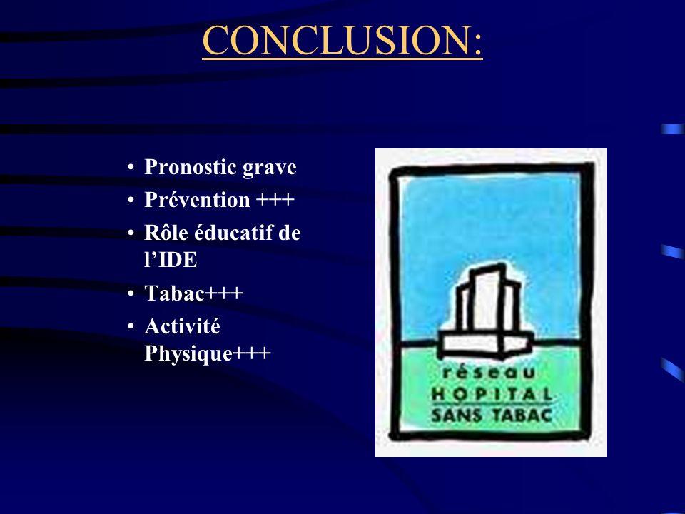 CONCLUSION: Pronostic grave Prévention +++ Rôle éducatif de lIDE Tabac+++ Activité Physique+++