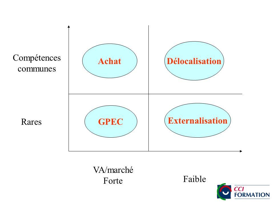 Achat GPEC Externalisation Délocalisation Rares VA/marché Forte Faible Compétences communes