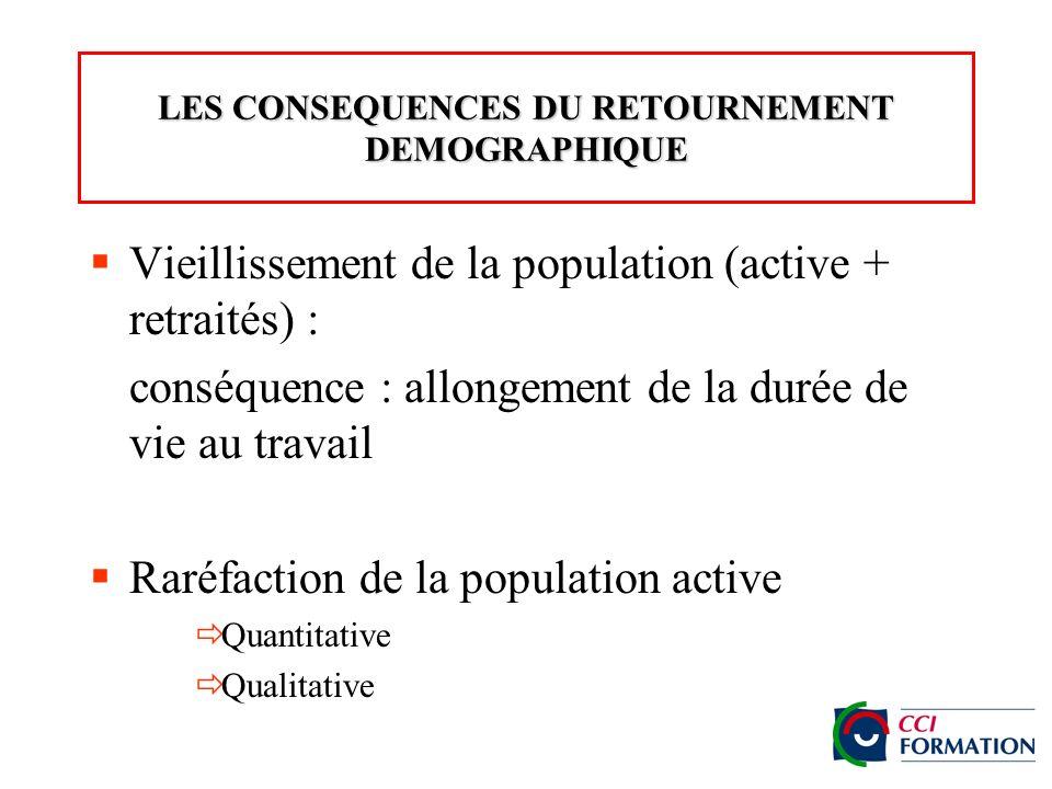 LES CONSEQUENCES DU RETOURNEMENT DEMOGRAPHIQUE Vieillissement de la population (active + retraités) : conséquence : allongement de la durée de vie au travail Raréfaction de la population active Quantitative Qualitative