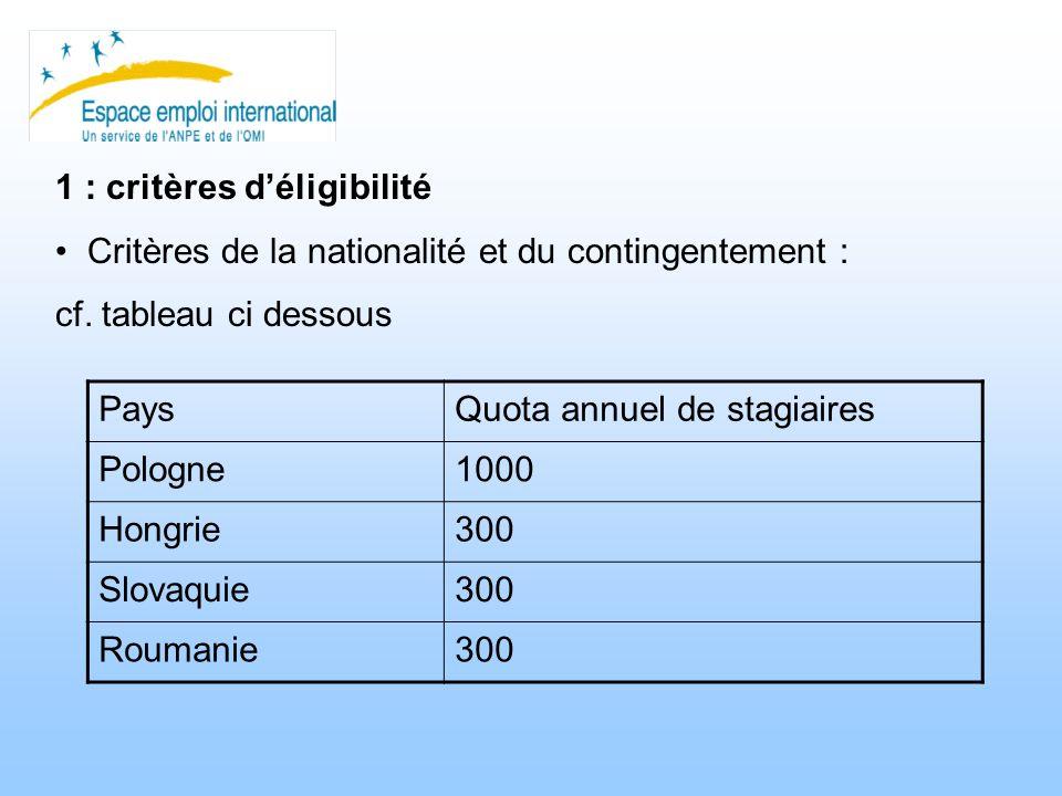 1 : critères déligibilité Critères de la nationalité et du contingentement : cf. tableau ci dessous PaysQuota annuel de stagiaires Pologne1000 Hongrie