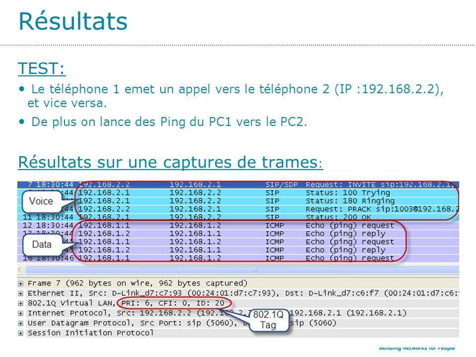 Résultats TEST: Le téléphone 1 emet un appel vers le téléphone 2 (IP :192.168.2.2), et vice versa.