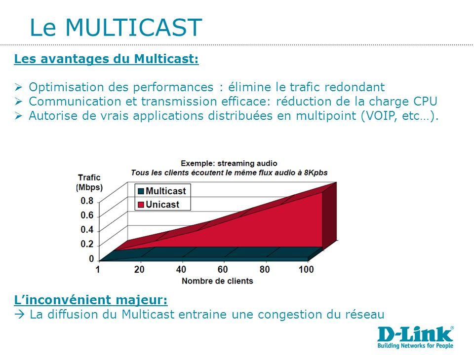 Les VLANS de niveau 1 ou VLAN par port(PORT BASED VLAN) regroupent les stations connectées à un même port du commutateur.