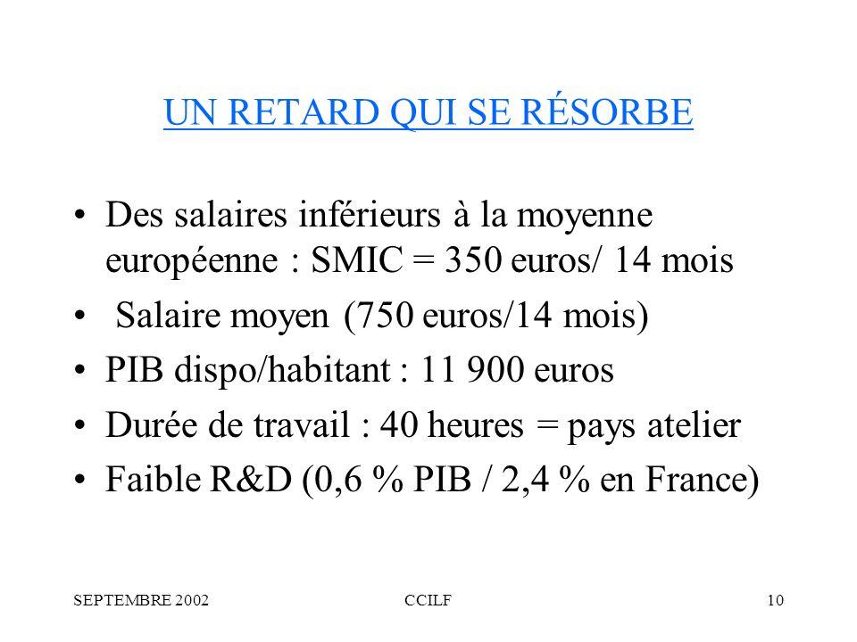 SEPTEMBRE 2002CCILF10 UN RETARD QUI SE RÉSORBE Des salaires inférieurs à la moyenne européenne : SMIC = 350 euros/ 14 mois Salaire moyen (750 euros/14 mois) PIB dispo/habitant : 11 900 euros Durée de travail : 40 heures = pays atelier Faible R&D (0,6 % PIB / 2,4 % en France)