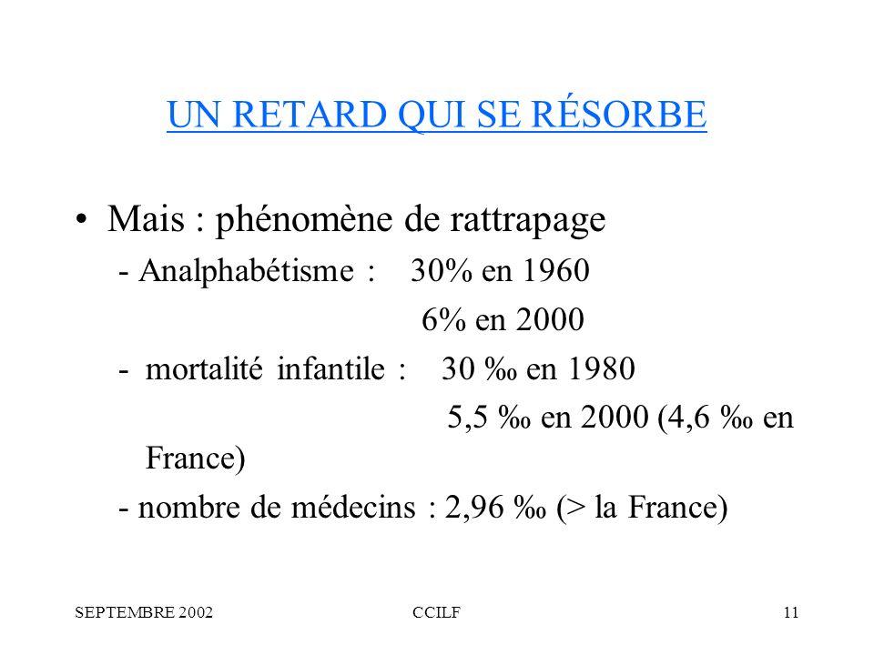 SEPTEMBRE 2002CCILF11 UN RETARD QUI SE RÉSORBE Mais : phénomène de rattrapage - Analphabétisme : 30% en 1960 6% en 2000 -mortalité infantile : 30 en 1980 5,5 en 2000 (4,6 en France) - nombre de médecins : 2,96 (> la France)