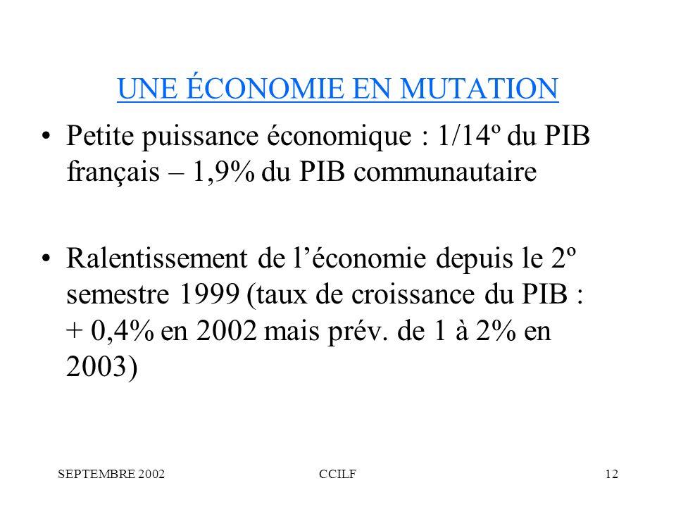 SEPTEMBRE 2002CCILF12 UNE ÉCONOMIE EN MUTATION Petite puissance économique : 1/14º du PIB français – 1,9% du PIB communautaire Ralentissement de léconomie depuis le 2º semestre 1999 (taux de croissance du PIB : + 0,4% en 2002 mais prév.