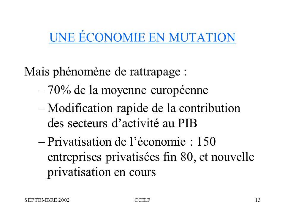 SEPTEMBRE 2002CCILF13 UNE ÉCONOMIE EN MUTATION Mais phénomène de rattrapage : –70% de la moyenne européenne –Modification rapide de la contribution des secteurs dactivité au PIB –Privatisation de léconomie : 150 entreprises privatisées fin 80, et nouvelle privatisation en cours