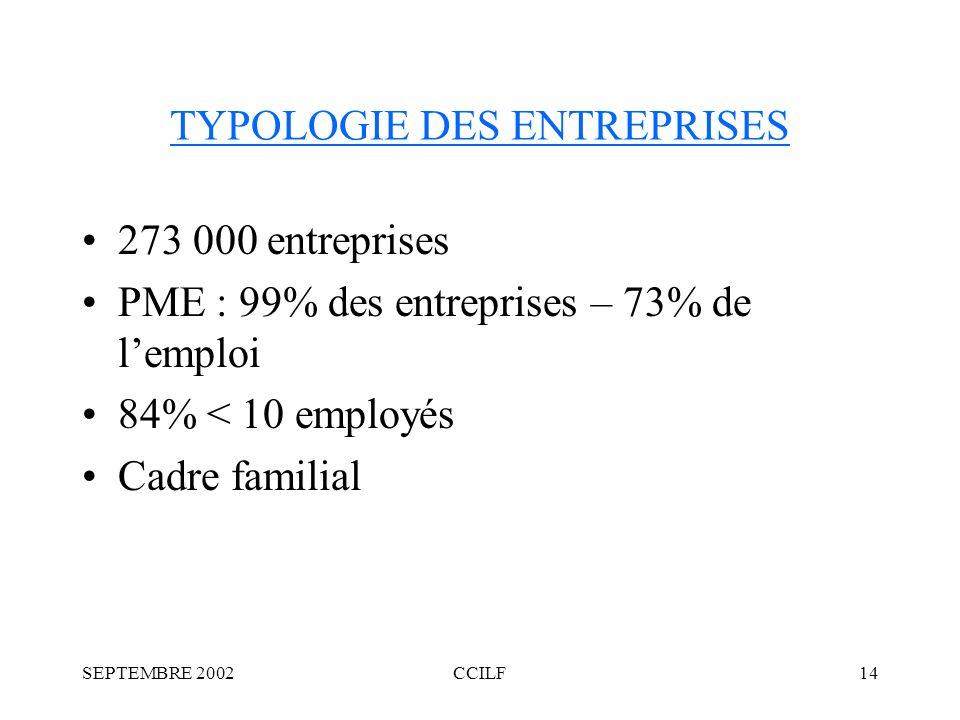 SEPTEMBRE 2002CCILF14 TYPOLOGIE DES ENTREPRISES 273 000 entreprises PME : 99% des entreprises – 73% de lemploi 84% < 10 employés Cadre familial