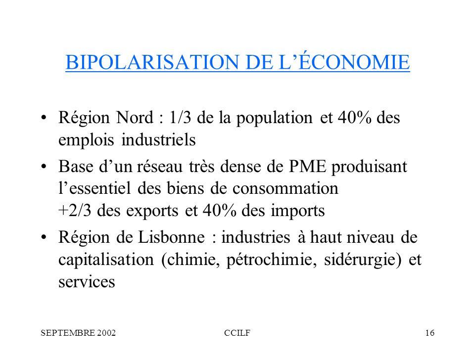 SEPTEMBRE 2002CCILF16 BIPOLARISATION DE LÉCONOMIE Région Nord : 1/3 de la population et 40% des emplois industriels Base dun réseau très dense de PME produisant lessentiel des biens de consommation +2/3 des exports et 40% des imports Région de Lisbonne : industries à haut niveau de capitalisation (chimie, pétrochimie, sidérurgie) et services