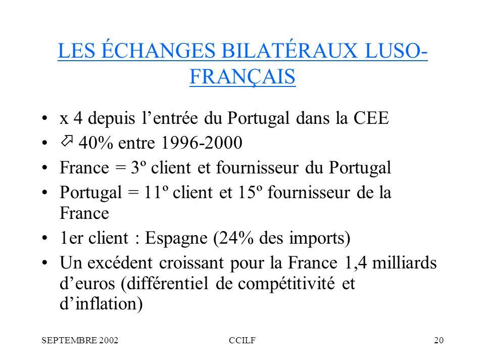 SEPTEMBRE 2002CCILF20 LES ÉCHANGES BILATÉRAUX LUSO- FRANÇAIS x 4 depuis lentrée du Portugal dans la CEE 40% entre 1996-2000 France = 3º client et fournisseur du Portugal Portugal = 11º client et 15º fournisseur de la France 1er client : Espagne (24% des imports) Un excédent croissant pour la France 1,4 milliards deuros (différentiel de compétitivité et dinflation)