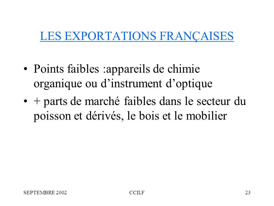 SEPTEMBRE 2002CCILF23 LES EXPORTATIONS FRANÇAISES Points faibles :appareils de chimie organique ou dinstrument doptique + parts de marché faibles dans le secteur du poisson et dérivés, le bois et le mobilier