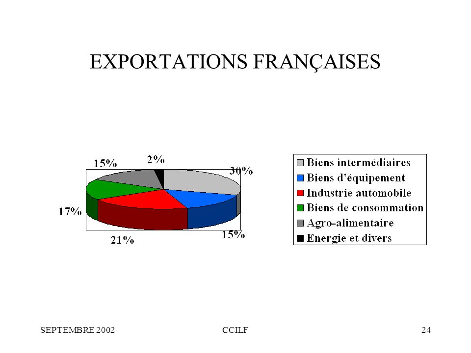 SEPTEMBRE 2002CCILF24 EXPORTATIONS FRANÇAISES