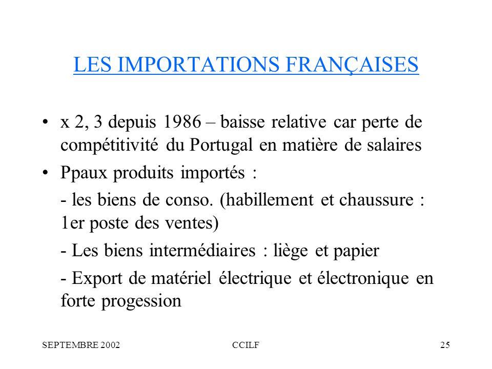 SEPTEMBRE 2002CCILF25 LES IMPORTATIONS FRANÇAISES x 2, 3 depuis 1986 – baisse relative car perte de compétitivité du Portugal en matière de salaires Ppaux produits importés : - les biens de conso.