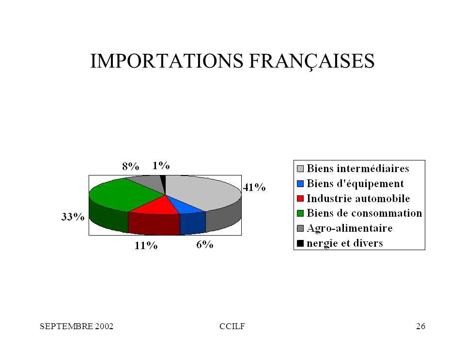 SEPTEMBRE 2002CCILF26 IMPORTATIONS FRANÇAISES