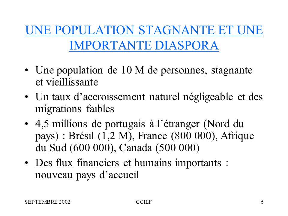 SEPTEMBRE 2002CCILF6 UNE POPULATION STAGNANTE ET UNE IMPORTANTE DIASPORA Une population de 10 M de personnes, stagnante et vieillissante Un taux daccroissement naturel négligeable et des migrations faibles 4,5 millions de portugais à létranger (Nord du pays) : Brésil (1,2 M), France (800 000), Afrique du Sud (600 000), Canada (500 000) Des flux financiers et humains importants : nouveau pays daccueil