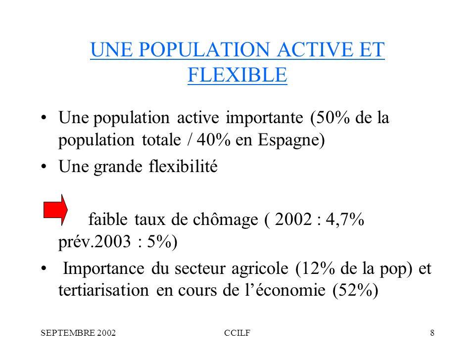 SEPTEMBRE 2002CCILF8 UNE POPULATION ACTIVE ET FLEXIBLE Une population active importante (50% de la population totale / 40% en Espagne) Une grande flexibilité faible taux de chômage ( 2002 : 4,7% prév.2003 : 5%) Importance du secteur agricole (12% de la pop) et tertiarisation en cours de léconomie (52%)