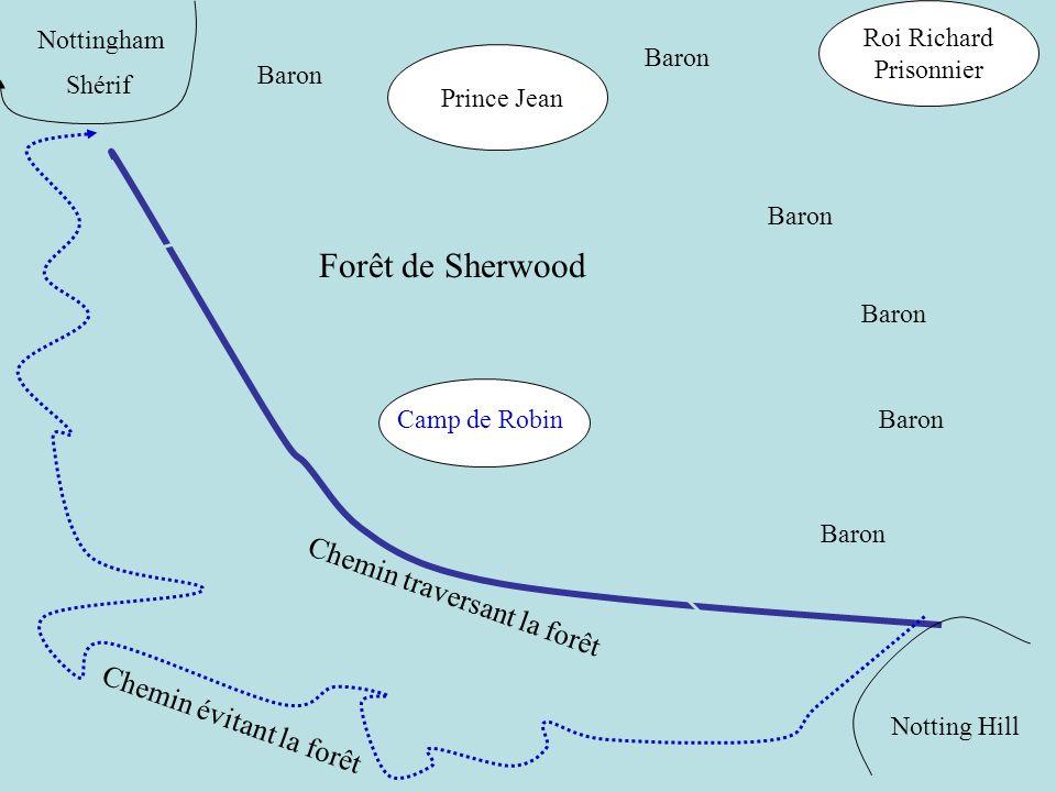 L organigramme de la bande de Robin : Robin Petit Jean discipline Logistique archerie Will Scarlett Agent de renseignement Plans de déplacements des marchands, des hommes du shérif etc.