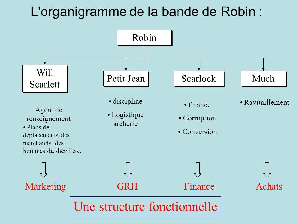 L'organigramme de la bande de Robin : Robin Petit Jean discipline Logistique archerie Will Scarlett Agent de renseignement Plans de déplacements des m