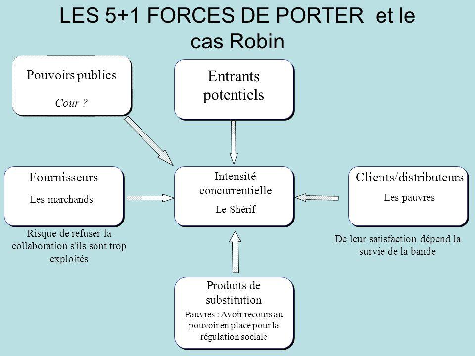 LES 5+1 FORCES DE PORTER et le cas Robin Intensité concurrentielle Entrants potentiels Pouvoirs publics Cour ? Le Shérif Fournisseurs Les marchands Ri