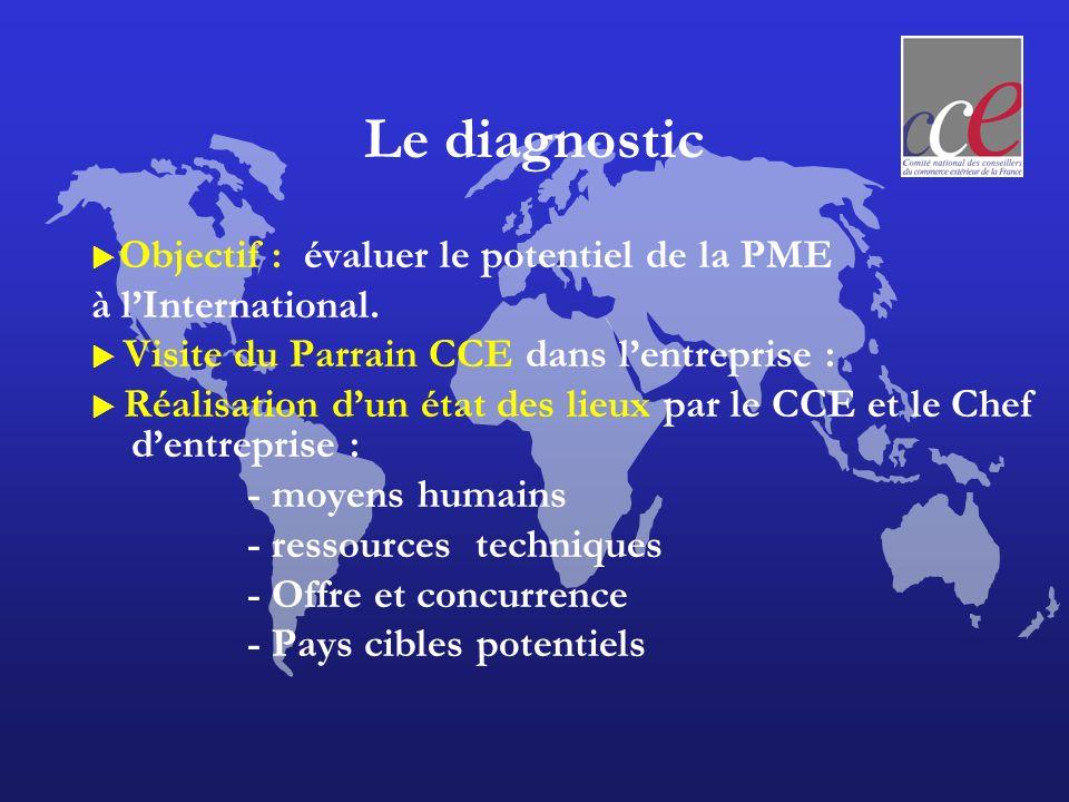Le diagnostic Objectif : évaluer le potentiel de la PME à lInternational. Visite du Parrain CCE dans lentreprise : Réalisation dun état des lieux par