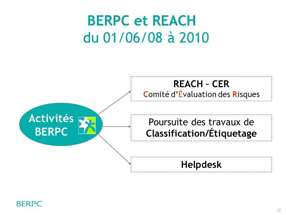10 BERPC et REACH du 01/06/08 à 2010 Poursuite des travaux de Classification/Étiquetage REACH – CER Comité dÉvaluation des Risques Helpdesk Activités